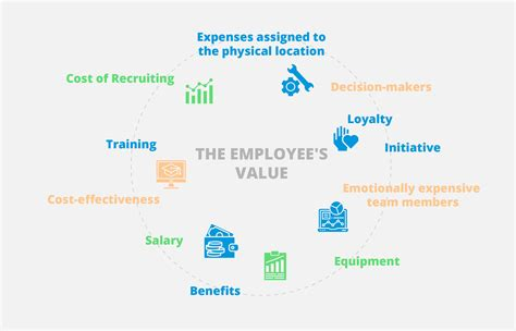 Employee Value - Is It Just Costs and Profit? - Teodesk