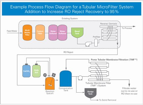 water softner osmosis filter system ro reject water treatment