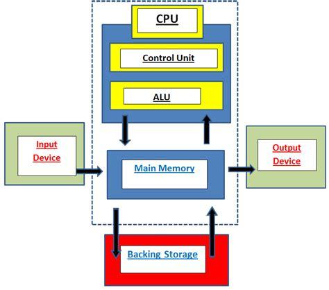 Seans Computer Systems Dataflow Diagram