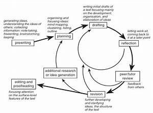 1 5 Writing Processes  U2013 Technical Writing Essentials