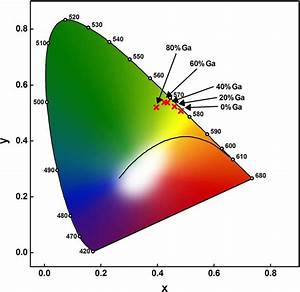 Color Points In The Cie 1931 Chromaticity Diagram Show A Slight Shift