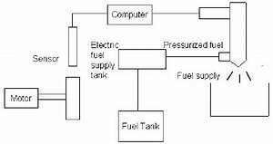 Schematic Diagram Of Direct Gasoline Fuel Injection System For A Four