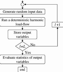 Main Steps In The Monte Carlo Simulation Methods