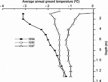 Shallow Soil Annual Depths Borehole Temperatures Average