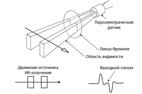 Датчик движения для включения света принцип действия и способы подключения