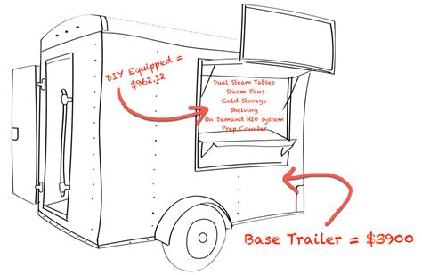 If you're planning to run your mobile coffee business yourself, you can skip this step. How To Build A Concession Trailer / Food Trailer - DIY ...