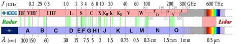 v uhf frequency range radar basics
