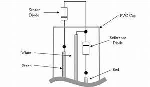 Windspeed Indicator Project