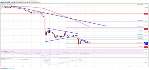 Maximum price $220194, minimum price $172016. Bitcoin Price (BTC) Weekly Target of $7.5K Still In Sight - Complete Crypto Guide