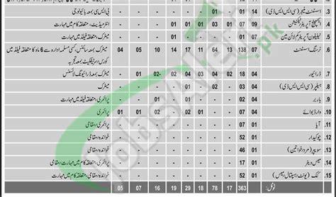 Cmh Rawalpindi Jobs 2018 Combined Military Hospital Pak
