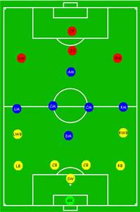 positions of players on a soccer field illustrated With soccer team positions template