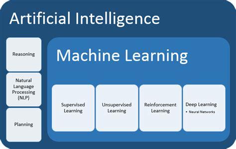 machine learning ibm analytics espana ibm