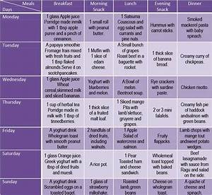 Diet Chart For Pregnancy Second Trimester Third Trimester Symptoms Foods To Eat And Meal Plans