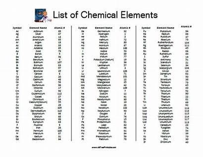 Elements Chemical Printable Allfreeprintable