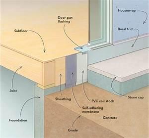 Concrete Patio Slab Diagram