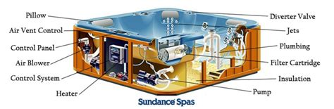 sundance tub parts find parts for your spa my spa parts store