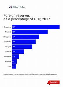 Foreign Exchange Reserves To Gdp Forex Ea Generator 4