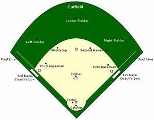 baseball positions diagram MEMES