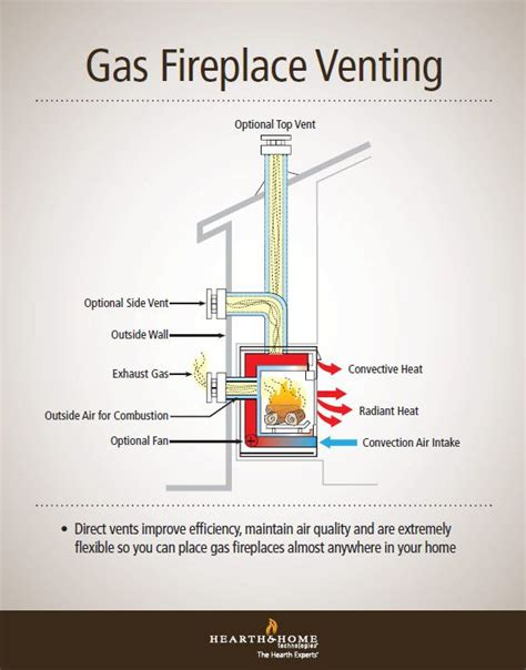 direct vent gas fireplace venting explained good ideas