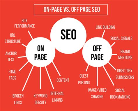 Seo Activities by What Are The On Page And Page Seo Activities In
