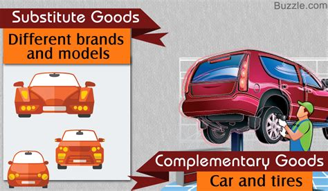 Meaning of Substitute and Complementary Goods in Economics ...