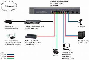 Netgear Gs510tp Prosafe 8 100  1000 Poe Smart Switch With 2 Gigabit Sfp Ports