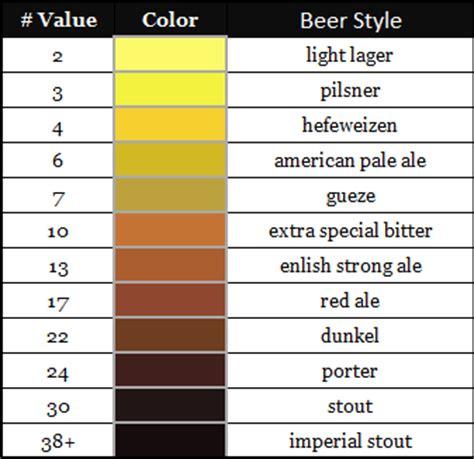 Lovibond Srm Color Chart A Mungfali