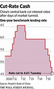 China's Central Bank Cuts Interest Rates - WSJ