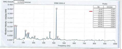 3 axis vibration table pump vibration testing
