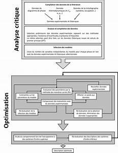Mod U00e9lisation Thermodynamique Par La M U00e9thode Calphad