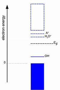 Band Structure Of Alkaline Solution With Energy Level  A