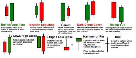 candlestick charts  candlestick patterns creates   change  market structure