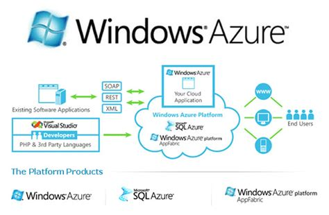 Windows Azure Resumen by