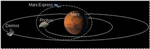 Orbites des lunes de Mars