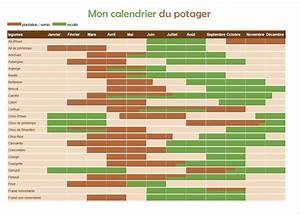 Calendrier Lunaire Potager : calendrier potager on vous dit tout dans cet article ~ Melissatoandfro.com Idées de Décoration