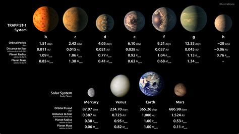 this solar system of seven earth sized planets may be the