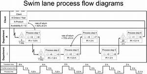 Example Of A Swim Lane Process Flow Diagram