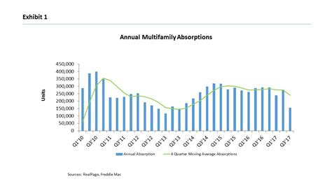 Multifamily 2018 Outlook
