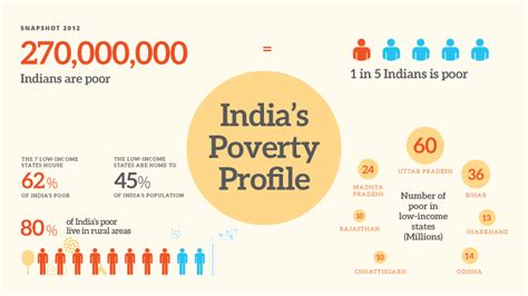 indias poverty profile