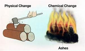 Physical and Chemical Changes   Study Material - Science ...