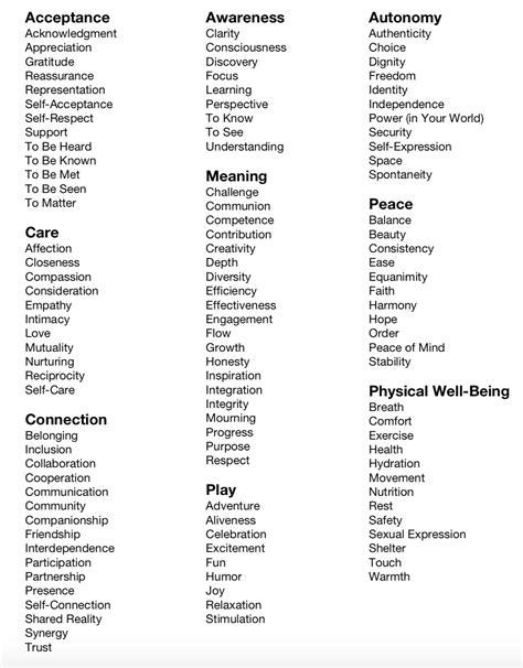 list conscious communication