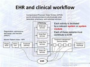 On The Extended Clinical Workflows For Personalized Healthcare