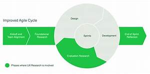 How To Use Ux Research To Guide An Agile Process User