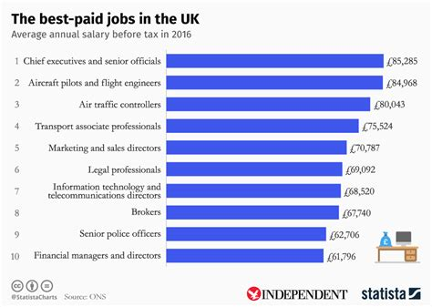 The Best-paid Jobs In The Uk