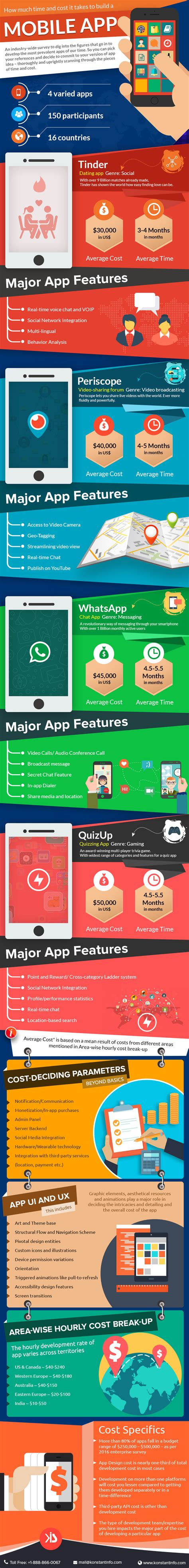 how does it take to build a modular home infographic how much time and cost it takes to build a mobile app konstantinfo