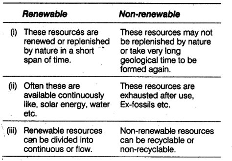 differences between template class and template class class c distinguish between renewable and non renewable resources