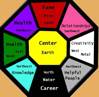 Feng Shui And The Benefits Of Energy  Blueroof Blog News