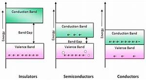 Material Classification Based On Energy Band Diagram