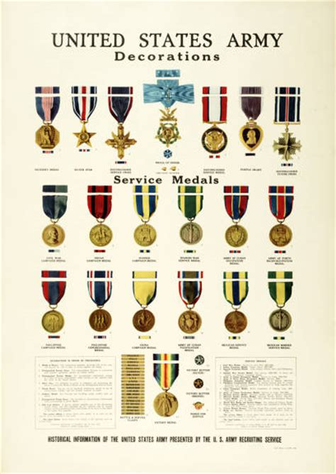 Awards And Decorations Of The Us by Poster Print United States Army Pritzker