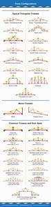 30 Different Types Of Roof Trusses  Illustrated